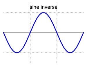 2008551448_sine_waveinversa